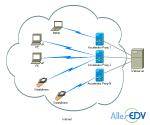 Schematischer Aufbau einer Accelerator-Proxy-Installation